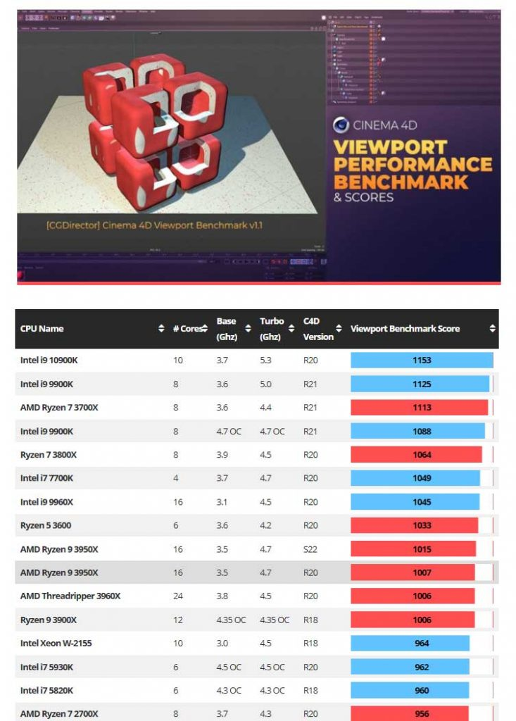 Cinema_4D_Viewport_Performance_Benchmark_Scores_Updated_Results_